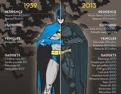 Batman 1939 vs 2013