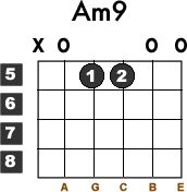 Learn how to play the easy beginner guitar chord Am9 with this free lesson. Chord chart included.