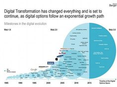 The digital transformation journey. Mobile Marketing, Marketing Digital, Content Marketing, Innovation Management, Innovation Strategy, Business Intelligence, Disruptive Technology, Change Management, Project Management