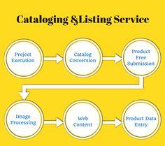 Cataloging &Listing Service