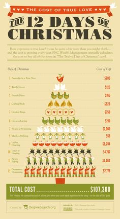 The Cost Of True Love: The Twelve Days Of Christmas [by DegreeSearch -- via #tipsographic]. More at tipsographic.com