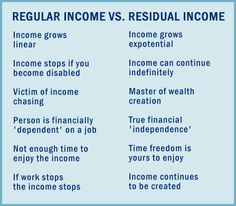 Residual Income = Recurring Income That means you continue to receive it after the initial sale has been made. Work for it once and it keeps coming! Do you own a business...or do you own a JOB? #WealthBuilders #LSN