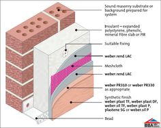 External wall insulation exploded diagram house detail pinterest external wall insulation ccuart Image collections