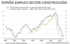 España empleo sector construcción