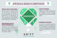 ¿Qué es el Aprendizaje basado en Competencias? ¿Cuál es la finalidad del Aprendizaje Basado en Competencias? ¿Cómo enseñar y evaluar por competencias?