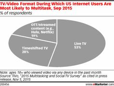 More digital viewers say they multitask while watching live television than other TV and video formats, such as over-the-top (OTT) streaming content and timeshifted TV, according to a September 2015 survey.