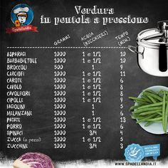 The Different Pastas in Italian Food Italian Dishes Names, My Favorite Food, Favorite Recipes, Womens Health Care, Eat Pray Love, Cheat Meal, Food Decoration, Interesting Information, Vegetarian