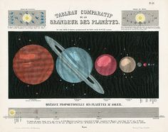 Astronomy Populaire Celestial Tableau comparatif de la Grandeur des Planets Comparative Size of the Planets Transparency on verso-hold up to light and planets glow bright! USD $145 Atlas, Lunar Maps & Planets by Ludwig Preyssinger, 1851 #planets #stars #art #antiqueprint
