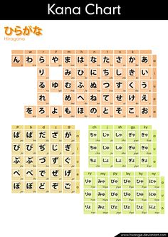 hiragana chart.  This makes SO much more sense than the text book I work out of.
