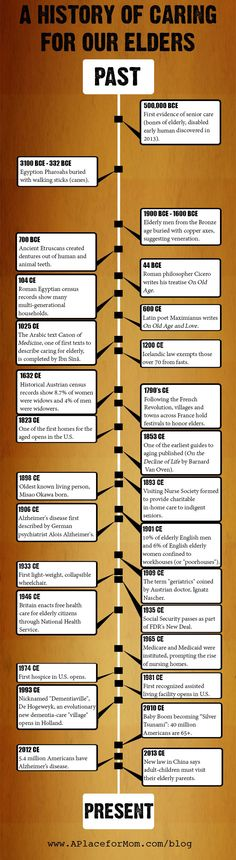 Timeline of senior care