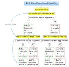 All'interno della Google Search Console (il caro vecchio Webmaster Tools) puoi verificare uno dei dati diagnostici più importanti che Google ci fornisce: le statistiche di scansione relative agli ultimi 90 giorni.  Questi dati riguardano il comportamento di Googlebot sul nostro web server, ci dicono quanti file come file HTML, CSS, JavaScript, Flash, PDF e immagini vengono scansionati (o scaricati) ogni giorno, quanti kilobyte vengono scaricati e quanto impiega il web server a fornire i…