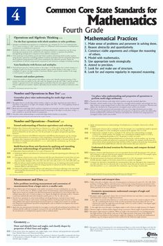 4th grade mathematics Common Core standards poster. Printed on fire-retardant reinforced vinyl, this poster can be written on, washed off, and used year after year.  #4th #fourth #grade #math #mathematics #common #core #standards #poster #tool #tools #guide #help #teaching #schooling #teachers #table #chart