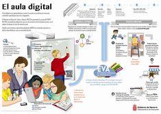El artículo plantea que es necesario tener en cuenta muchos elementos no digitales para tener una buena aula digital, y propone el modelo Creative Classroom