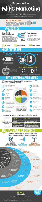 NFC_Infographic_UNITAG.jpg 628×2,960 pixels