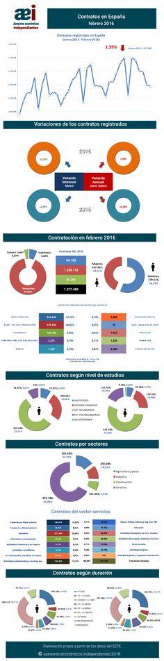 infografía contratos registrados en el mes de febrero 2016 en España realizada por Javier Méndez Lirón para asesores económicos independientes