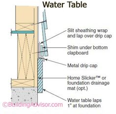 Water Table Flashing with horizontal sideing