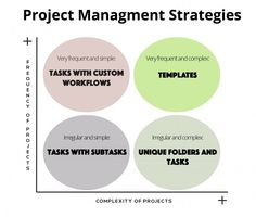 How to Create Project Templates in Wrike Project Management Software. Read it here: https://www.wrike.com/blog/how-to-create-project-templates/?utm_source=pinterest&utm_medium=socials&utm_campaign=blogposts