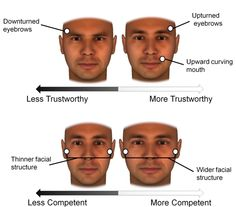 New research shows that although we perceive character traits like trustworthiness based on a person's facial expressions, our perceptions of abilities like strength are influenced by facial structure