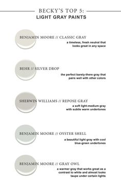 My top 5 favorite light gray paint colors! You just can't go wrong with these options. But always remember to paint some cardstock samples and see how they look in your home. It's crazy how paint can change under different lighting! Benjamin Moore Classic Gray, Behr Silver Drop, Sherwin Williams Repose Gray, Benjamin Moore Oyster Shell, Benjamin Moore Gray Owl! #HomeAppliancesHowToPaint