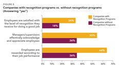 Recognize This!   Strategic Employee Recognition drives bottom-line business results.  Thanks to @DerekIrvine