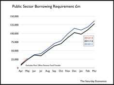 Borrowing figures way off track in the first two months of the year for the UK.