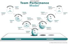 Using the Drexler Sibbet model to create high performing teams