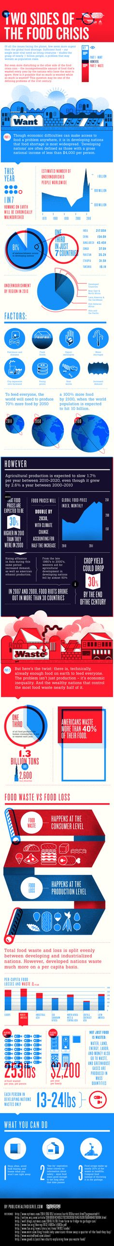 The Two Sides of the Food Crisis: Want & Waste (Infographic) Read the facts and join the movement toward fighting world hunger. World Hunger, The Future Of Us, Food Security, Food To Go, Food Food, Food Science, Plant Science, Sustainable Development, Food Waste