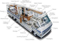 Luxury Motorhome (RV)