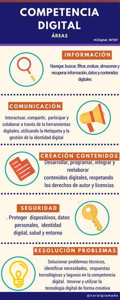 Características Competencia Digital
