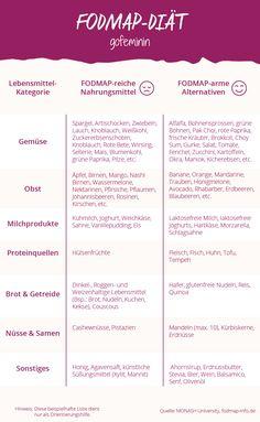 FODMAP-Liste: Welche Nahrungsmittel sind gut für dich und welche nicht?