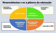 pilares da educação escola