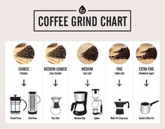 coffee beans a chart to select the right coffee grind size for different coffee making methods Types Of Coffee Beans, Different Types Of Coffee, Different Coffees, Coffee Types Chart, Coffee Chart, Type Of Coffee, Different Coffee Drinks, Grinding Coffee Beans, Coffee Tasting