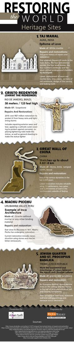 This infographic covers the story of world heritage site's restoration. These heritage sites are Taj Mahal, Cristo Redenter, The Great wall of China, Machu Picchu, Jewish Quarter and St. Procopius Basilica. It informs us about the stone used to build these heritage sites and their cleaning and restoration history.