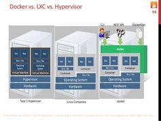 Docker vs. LXC vs. Hypervisor