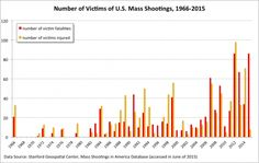 The number of victims of mass shootings is at an historic high.