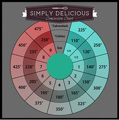 These charts are perfect for beginners and for experienced bakers who simply need a reminder.