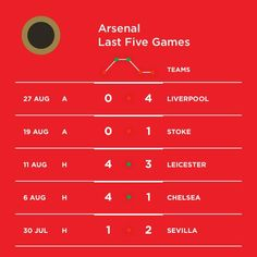 So can we win this weekend?  #Arsenal #afc #coyg #gunners #gooners