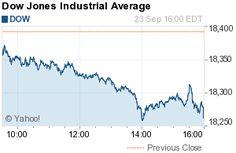 Dow Jones Industrial Average (^DJI)