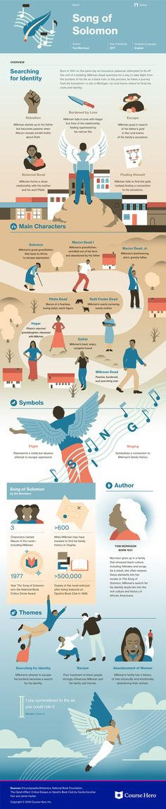 Song of Solomon Infographic | Course Hero