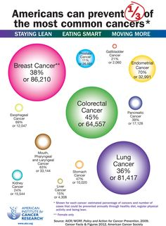 Americans can prevent of the msot common cancers by staying lean, eating smart and moving more! Endometrial Cancer, Oncology Nursing, Cancer Fighting Foods, Eat Smart, Cancer Treatment, Cancer Awareness, Breast Cancer, Infographic, Cancer Cells