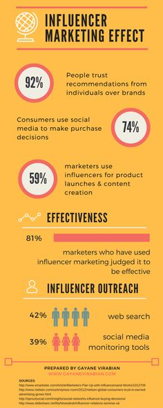 The effect of Influencer Marketing Social Media Apps, Social Media Trends, Social Media Influencer, Influencer Marketing, Social Media Marketing, Digital Marketing, Marketing Strategies, Marketing Ideas, Business Marketing