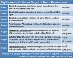 Phyllis Weikart's Seven Stages of Motor Development #Westmusic #inspiremyclass