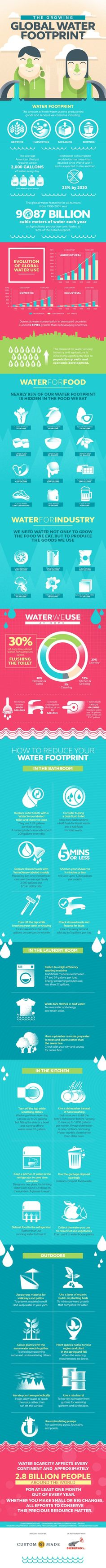 The Growing Global Water Footprint #infographic #Water #Food #recyclinginfographic