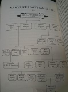 Schreave Family Tree