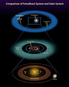 This illustration shows the size of the debris disc observed around the star Fomalhaut, as compared to the size of the Kuiper Belt and Asteroid Belt in the Solar System. The upper image shows the star Fomalhaut surrounded by its debris disc, which is located at a radius of about 130 astronomical units (AU) from the star. A candidate planet, Fomalhaut b, detected around the star in 2008, is also indicated; this detection is, however, still under debate.