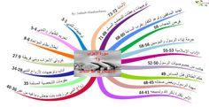 الخرائط الذهنية لسور القرآن الكريم سورة الأحزاب