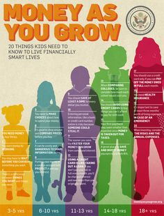 Personal Finance For Kids: Age appropriate financial literacy, important lessons children should know at each age Parenting Advice, Kids And Parenting, Parenting Classes, Parenting Websites, Foster Parenting, Parenting Styles, Parenting Quotes, Teaching Kids, Kids Learning