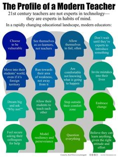 There's a lot of talk about what century learners need, but what about the habits of mind of a modern teacher? Graphic via Reid Wilson. 21st Century Classroom, 21st Century Learning, 21st Century Skills, Educational Leadership, Educational Technology, Teaching Technology, Leadership Coaching, Teaching Strategies, Teaching Tips