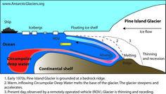 Reverse slope melt | robertscribbler