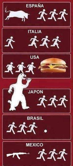 Spain Italy USA Japan Brasil Mexico